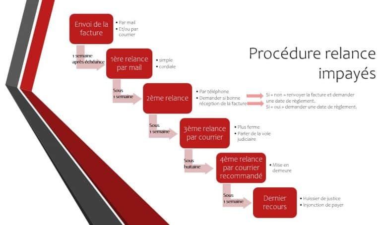 Procédure relance client